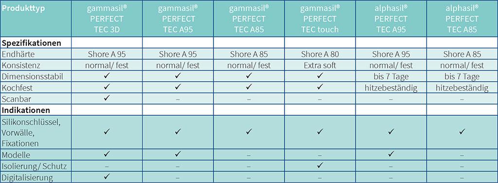 Spezifikationen gammasil und alphasil